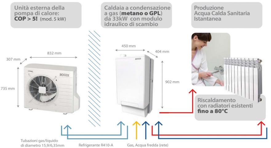 DAIKIN HPU Hybrid System - TERMOIDRAULICA CORALI - Verona